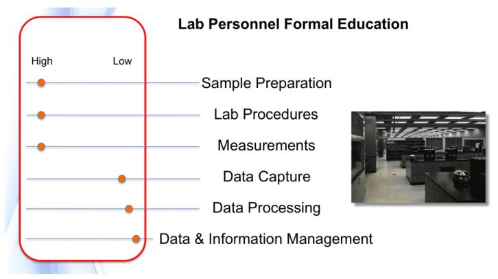 Fig30 Liscouski LabTechPlanMan20.png