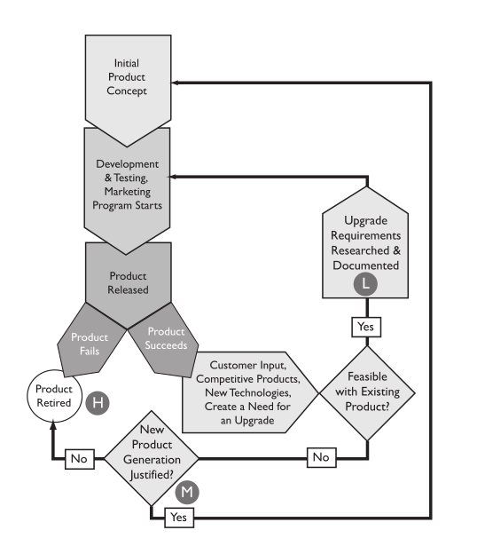 Fig18 Liscouski LabTechPlanMan20.png