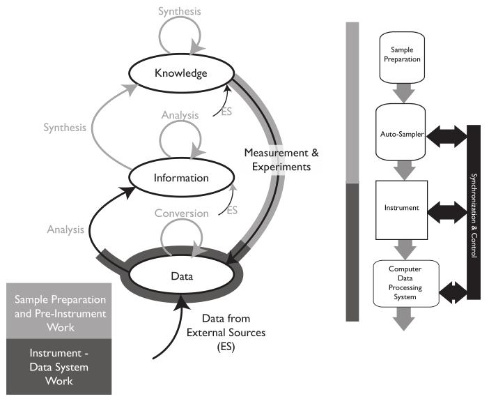 Fig6 Liscouski LabTechPlanMan20.png