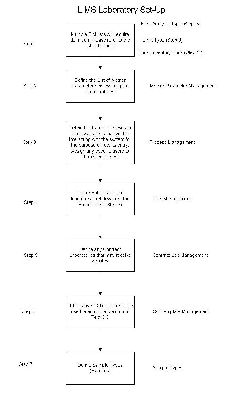 LLXLIMS Process-02.png