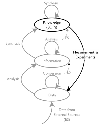 Fig5 Liscouski LabTechPlanMan20.png