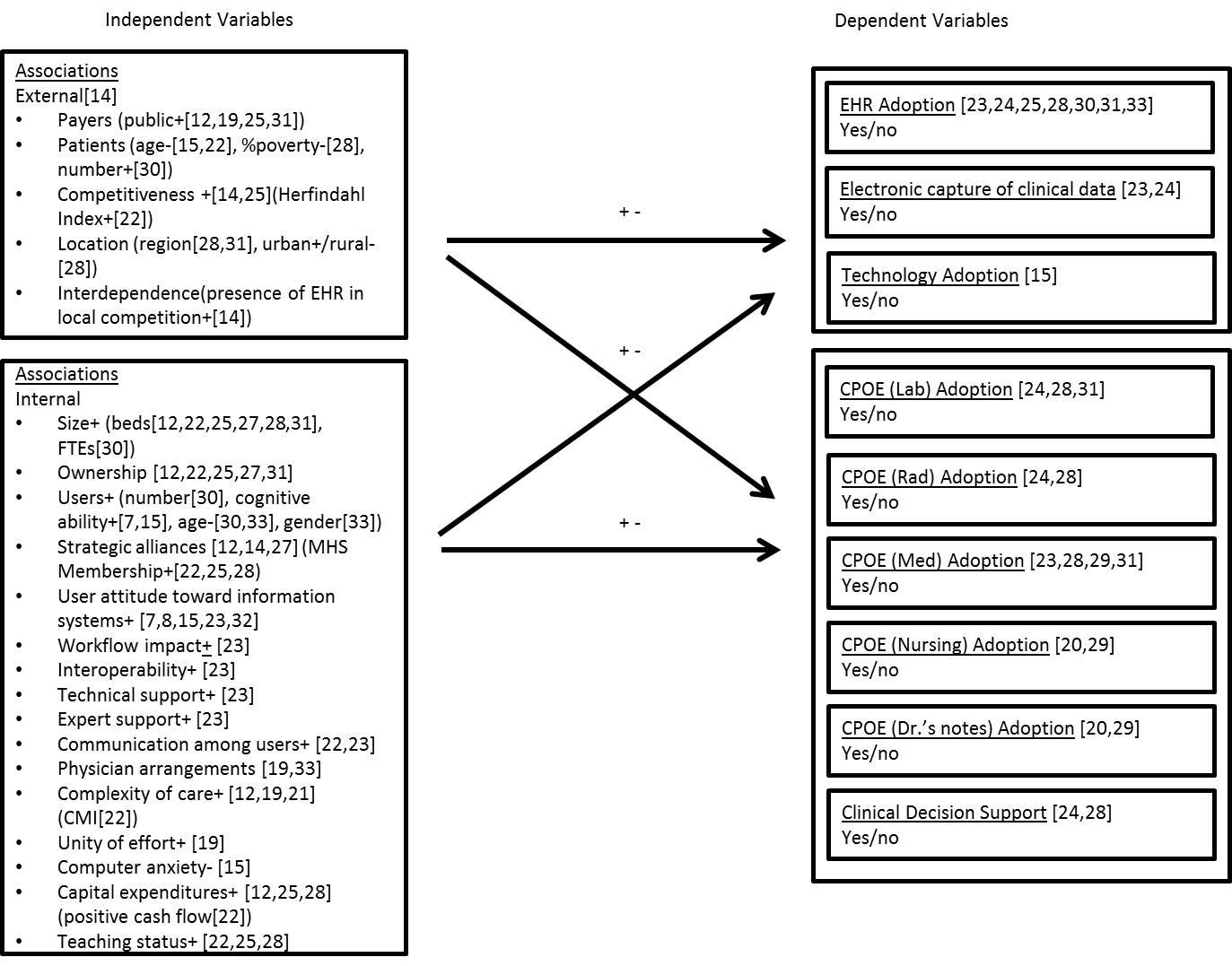 Fig2 Kruse JMIRMedInfo2014 2-1.jpg