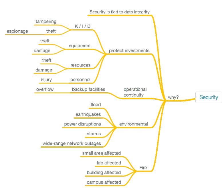 Fig14 Liscouski LabTechPlanMan20.png