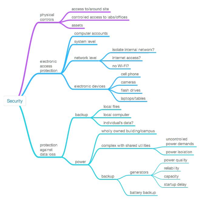 Fig16 Liscouski LabTechPlanMan20.png
