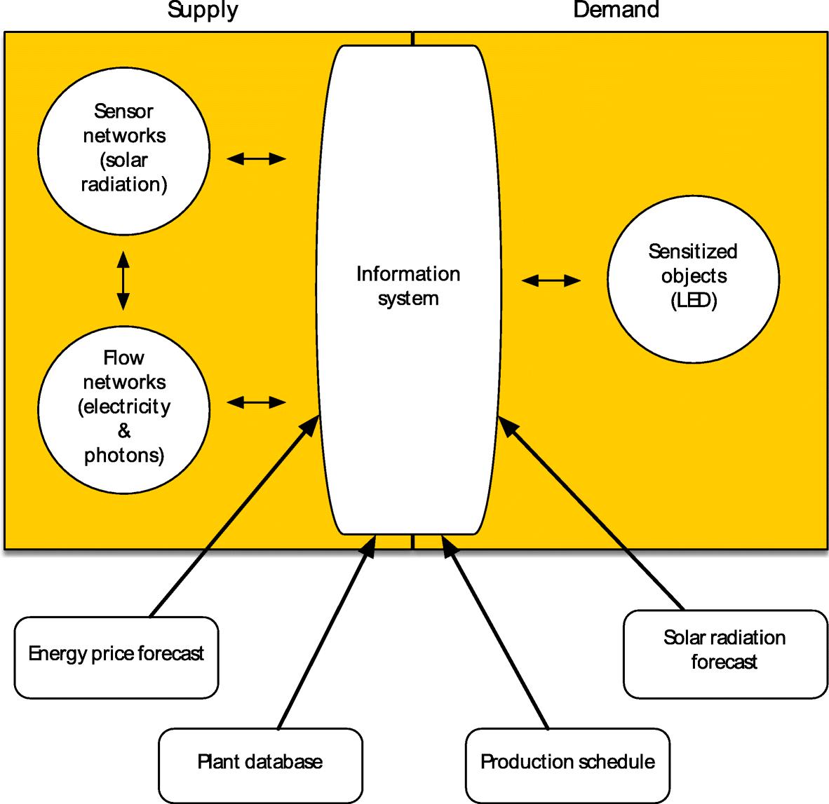 Fig2 Watson EnergyInfo2018 1-1.png