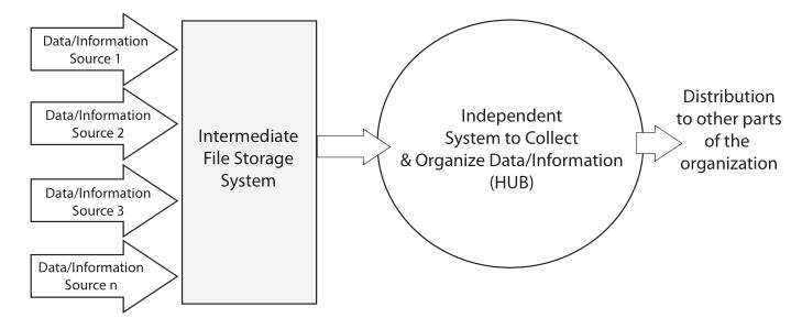 Fig3 Liscouski LabTechPlanMan20.png
