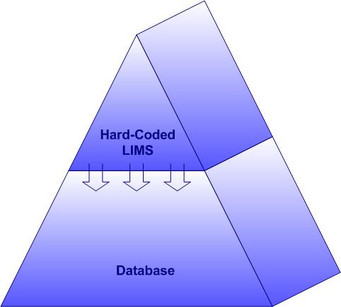 Hard Code Pyramid.png