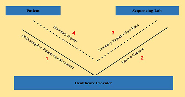Fig1 Swaminathan FrontInGenetics2018 9.jpg