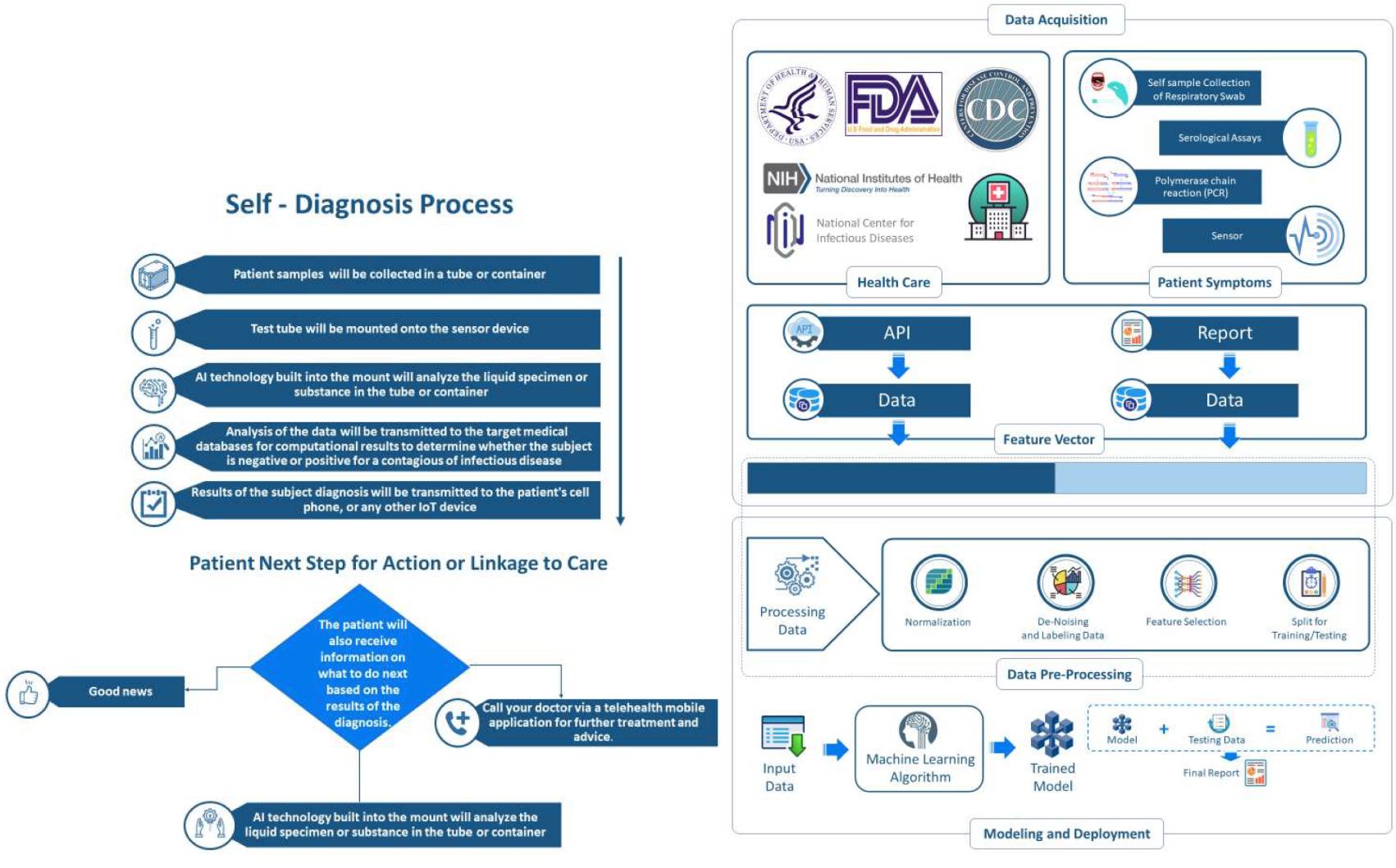 Fig1 Mashamba-Thompson Diagnostics2020 10-4.png