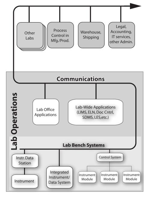 Fig21 Liscouski LabTechPlanMan20.png